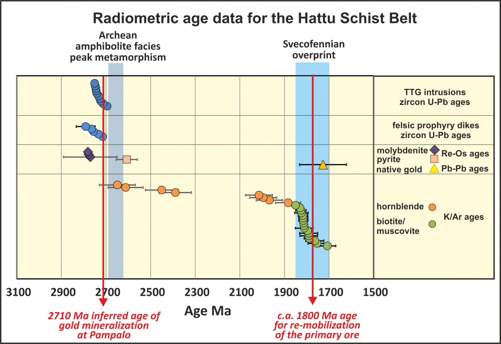 Radiometric age data for the Hattu Schist Belt