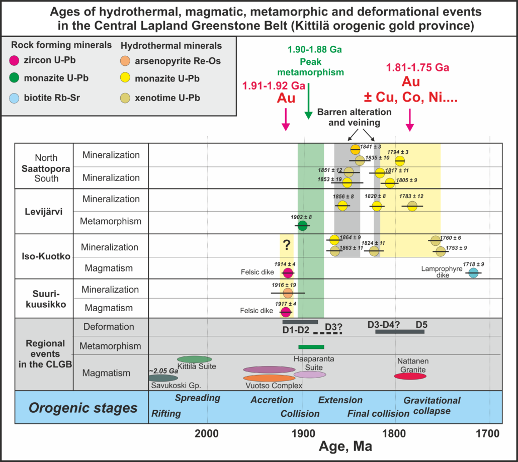 Ages of hydrothermal, magmatic, metamorphic and deformation evensts in the Central Lapland Greenstone Belt