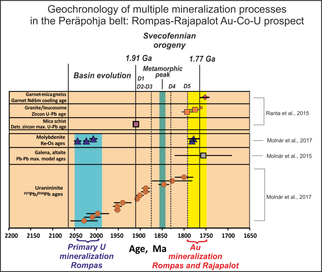 Geochronology of multiple mineralization processes in the Peräpohja belt.