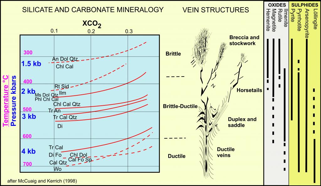 Vein depth P mineral